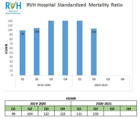 RVH Hospital Standardized Mortality Ratio