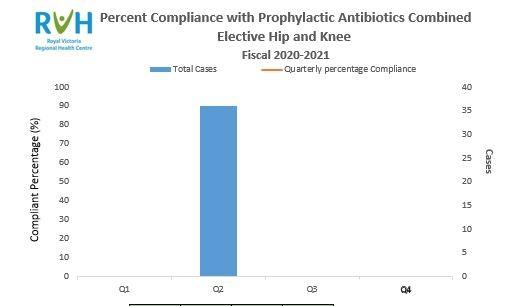 Hips and knees Antibiotics