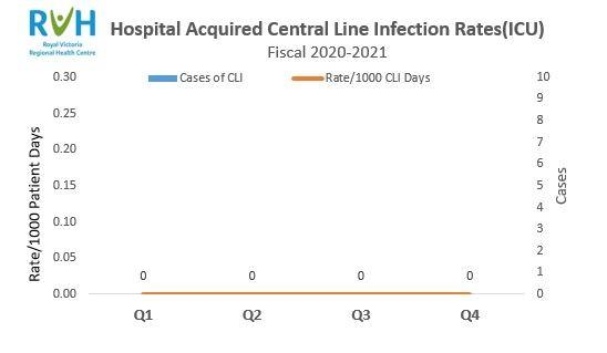 CLI Rates