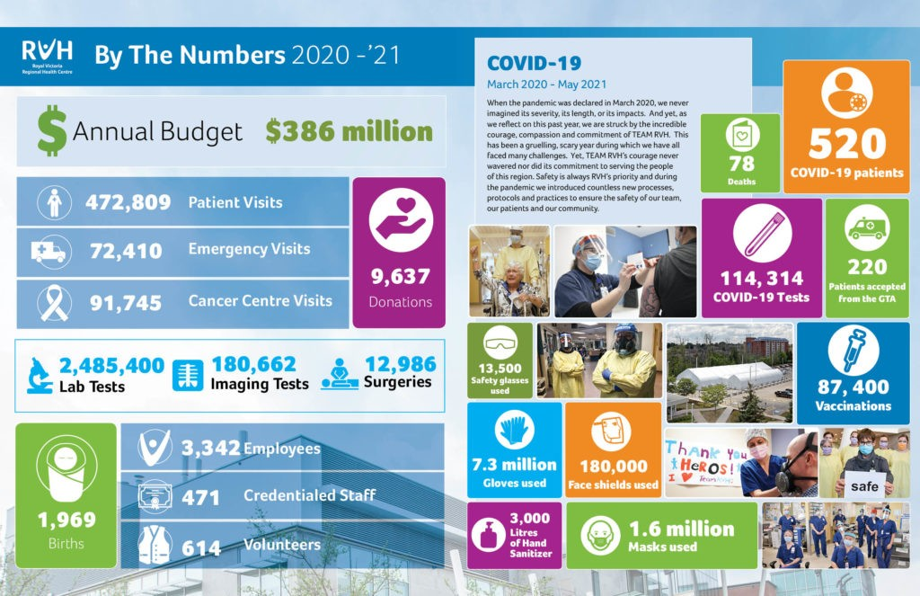 RVH's Annual Report to the Community By The Numbers